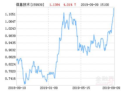 广发中证全指信息技术交易ETF净值下跌1.20% 请保持关注