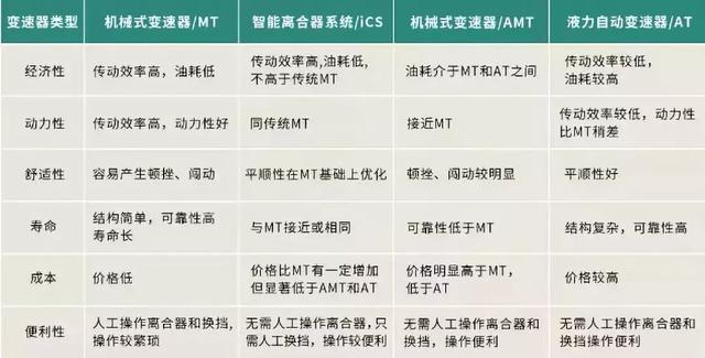 """智动挡+双后胎!创业者买了江铃特顺才知何为""""一本万利"""""""