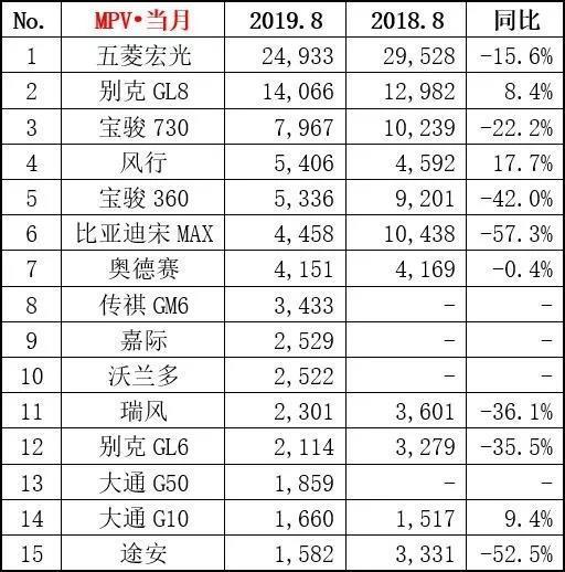 8月销量排行榜,捷途X70、比亚迪宋表现抢眼,上汽通用屈居第四