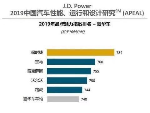 中国市场豪华汽车魅力指数排名,前五名,竟然没有奔驰?