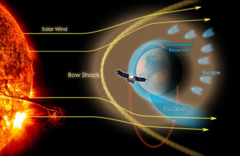 金和火星都没有磁场保护,火星大气被太阳风吹走了,金星却没有?