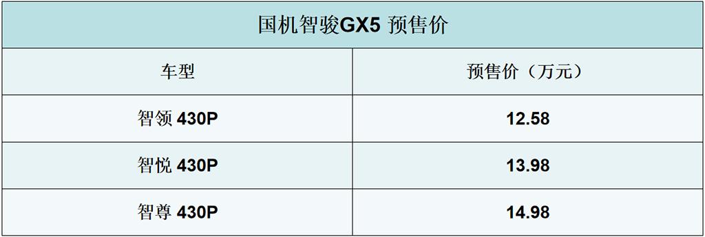 国机智骏GX5车型开启预售,售价12.58万起