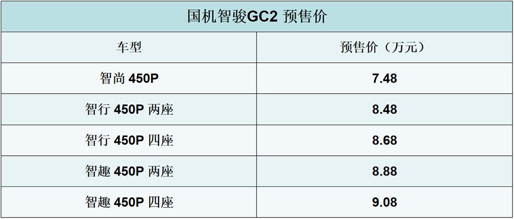 国机智骏重磅出击,GC2车型开启预售