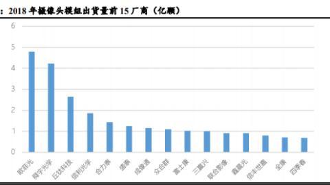欧菲光(002456):光学升级助力公司踏上新征程!