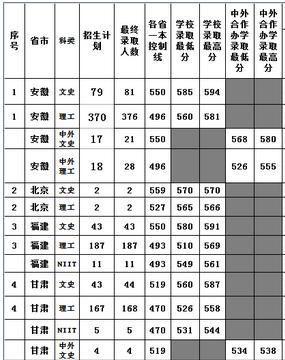 海南大学2019年一本批次录取分数