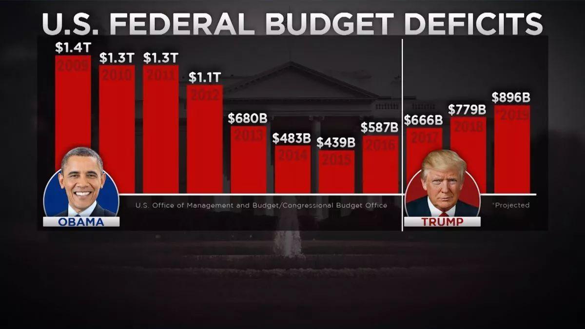 联邦政府赤字已破1万亿美元 创7年来最高