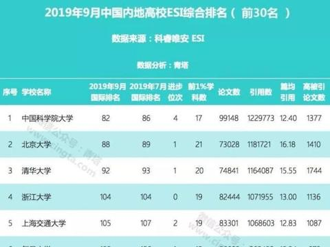 大连理工大学新增一个前1‰学科,ESI排名中国高校第22名!