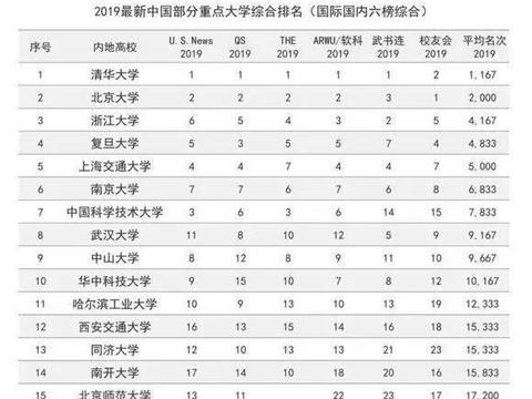 在成都、武汉、西安、南京选一所大学读书7年,你会如何选择?