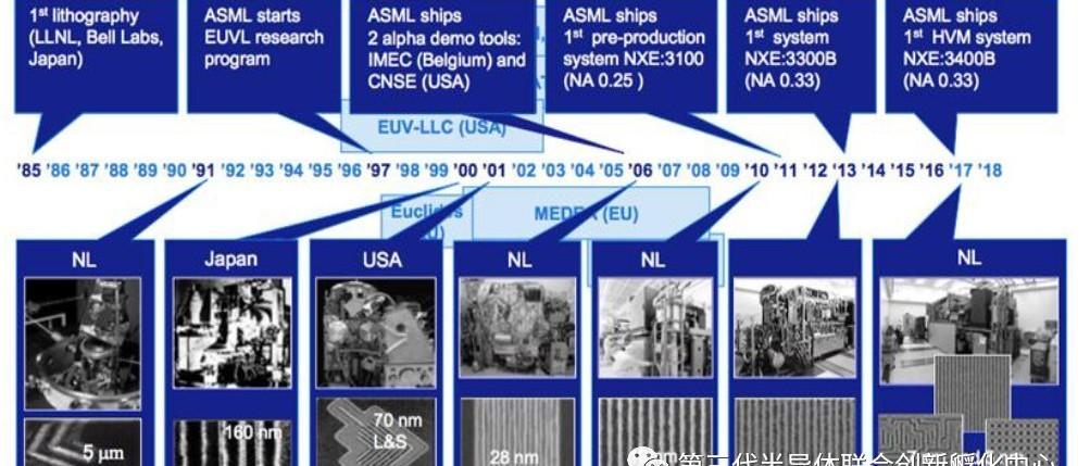 ASML的光刻机霸主之路