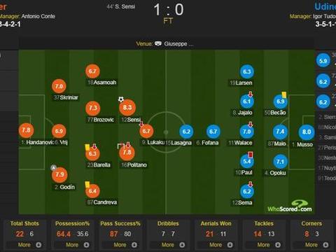 国际米兰vs乌迪内斯评分:森西8.3分最高