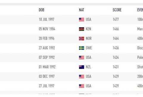 超越基普乔格!莱尔斯首次排名田径世界第一,博尔特后短跑就看他