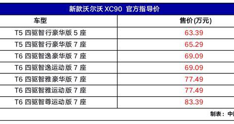 2019成都车展:新沃尔沃XC90上市