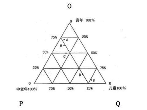 行测资料分析:三角形权重图材料分析