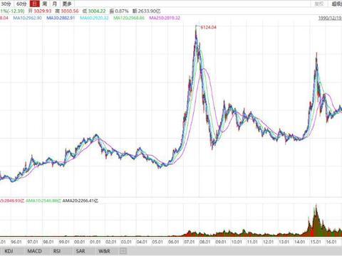 李大霄:中国股市最需要壮大的一股力量!