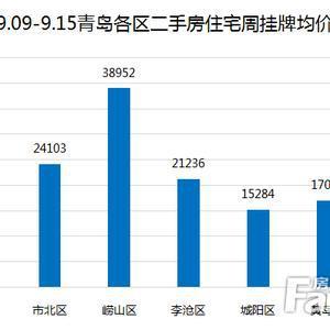 上周9.09-9.15青岛二手房网签共计1000套 环比下降12.05%