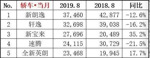 点评八月轿车前五车型,令人意外宝来竟暴涨35.2%