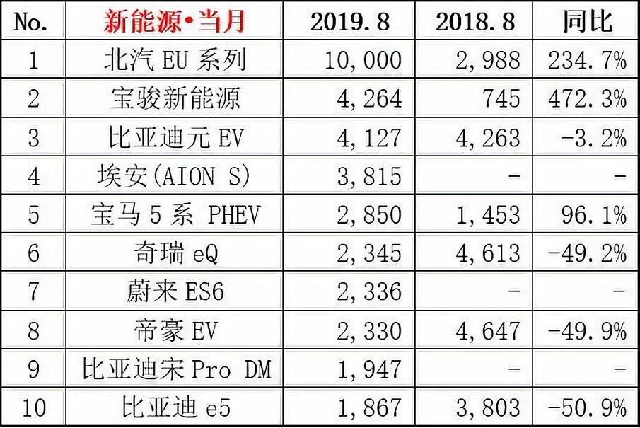 乘联会:8月新能源汽车批发销量为7.1万辆 同比下滑15.5%