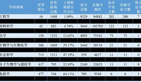 华科、武汉理工各新增一门ESI前1‰学科,华农新增一ESI前1%学科