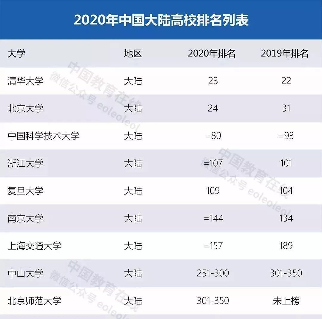 2020世界大学排行榜发布,四川4所高校上榜!