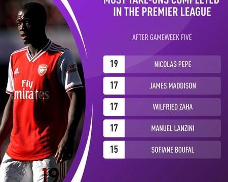 新赛季英超前五轮过人榜:佩佩、麦迪逊和扎哈位列前三