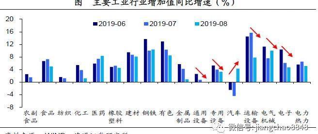 工业投资下滑,消费结构改善——8月经济数据点评(海通宏观于博)