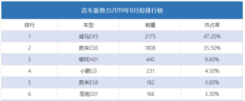 8月造车新势力销量:威马EX5夺冠,蔚来两款车合计不到2000