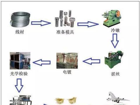 电气百科:如何区分不锈钢螺丝、镀锌和镀镍螺丝?