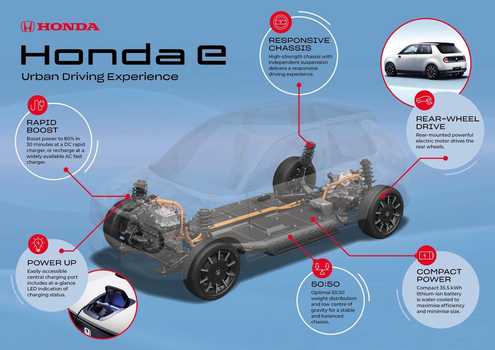 本田e量产版发布,同时即将实现品牌纯电化