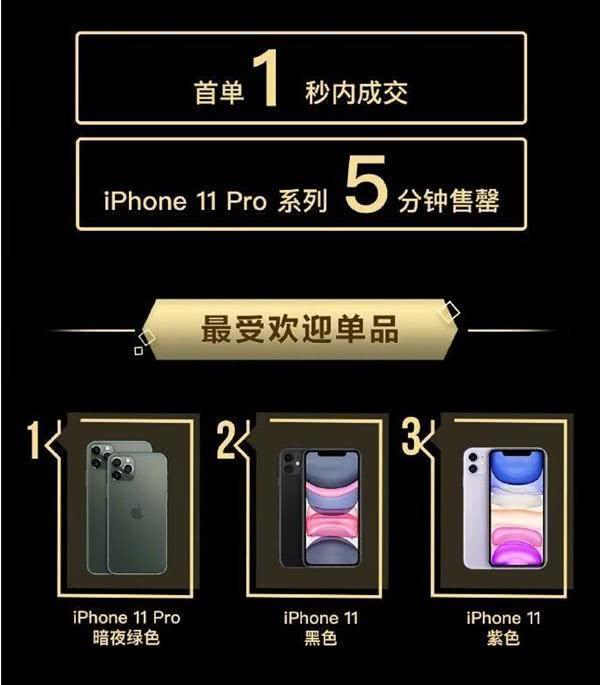 多平台买爆!万元高价也无法阻止国人对iPhone11系列的爱