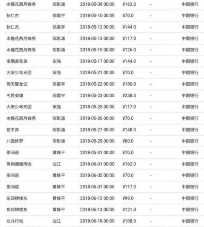 横店的某群演2个月拍了26场戏,晒出2个月总收入,网友们懵了!