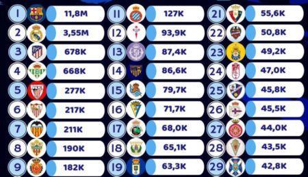 西班牙俱乐部推特互动榜:巴萨1180万居首,皇马第二