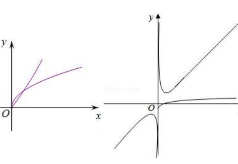 高考加油,函数有关的题型讲解分析