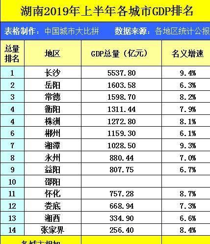 湖南湘潭的2019上半年GDP出炉,省内可排名多少?