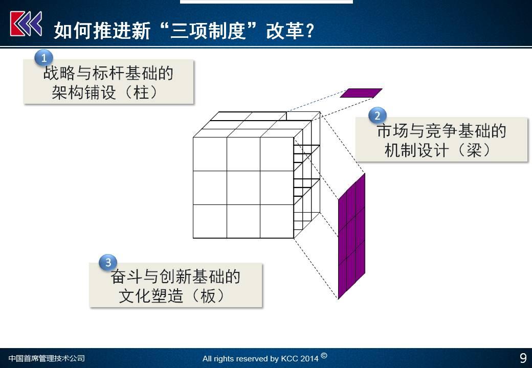 """干货!国企""""三项制度""""改革创新与实操:最新解读(上)"""
