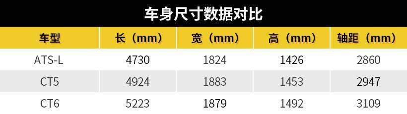 明确B级定位、直指宝马3系,凯迪拉克CT5或27万起售