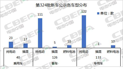 第324批新车公示:铁锂配套占比超7成 CATL/力神/BYD排前三
