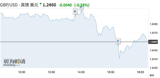 英国8月通胀大幅不及预期, 英镑反弹势头遭扼杀