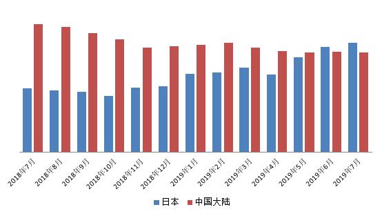 日本连续2个月超越中国 成为美国国债最大持有者
