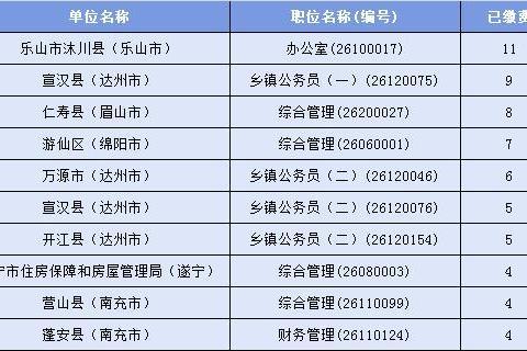 2019下半年四川省考报名第二天:仅249人缴费,考生选择暂时观望
