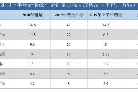 细数2019年上半年各新能源车企年度销量目标完成情况