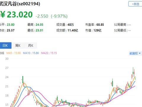 A股异动|武汉凡谷接近跌停 股东拟最多减持1.99%股份