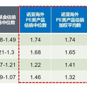 诺亚香港推进全球配置:已涵盖五大产品类别超120支产品