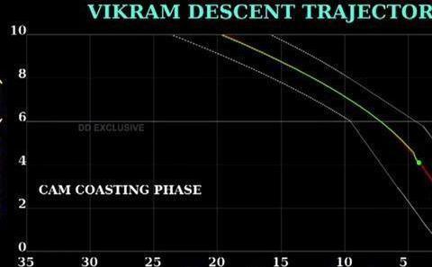 印度失联的探测器找到了,一场欢喜一场空,印度登月失败意味什么