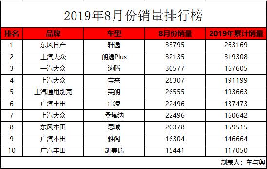 8月份轿车销量排名:全球销量冠军的它竟然未进前十?