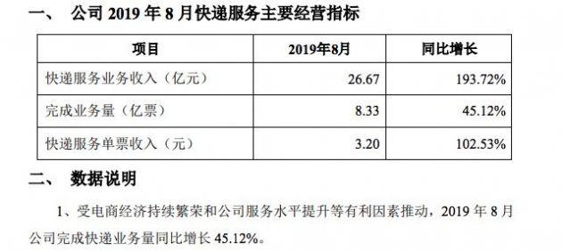 韵达股份:8月快递服务业务收入26.67亿元 同比增长193.72%