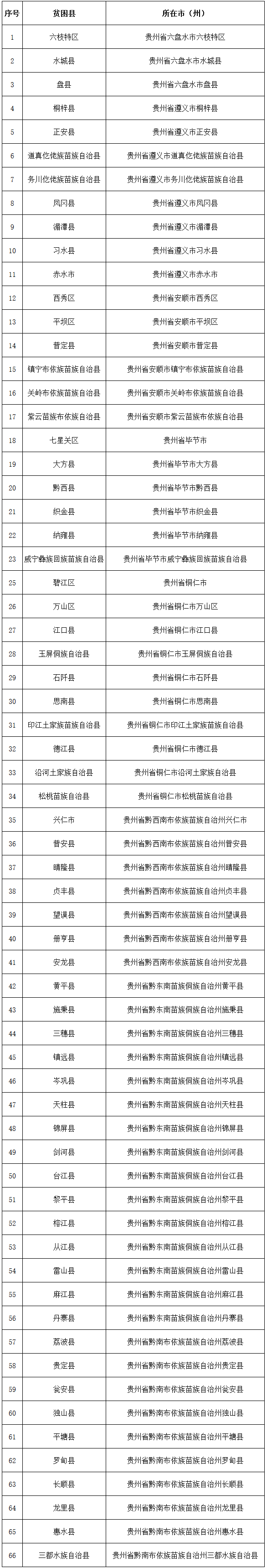 贵州66个贫困县免收绿色食品认证审核费和标志使用费