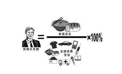 北京城镇居民恩格尔系数下降至20%