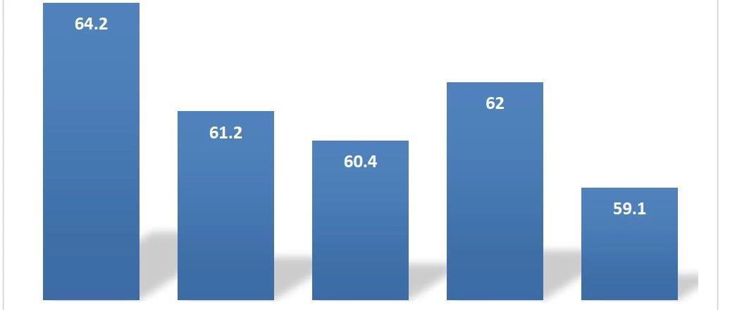 前8月全国投资总额400628亿元 ,民间投资占59.1%