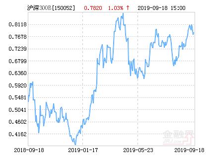 信诚沪深300指数分级B净值上涨1.03% 请保持关注