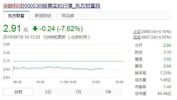 """终究还是告别!""""台湾地区面板五虎之一""""大股东中华映管宣告破产,华映科技一度跌停实控权生变"""